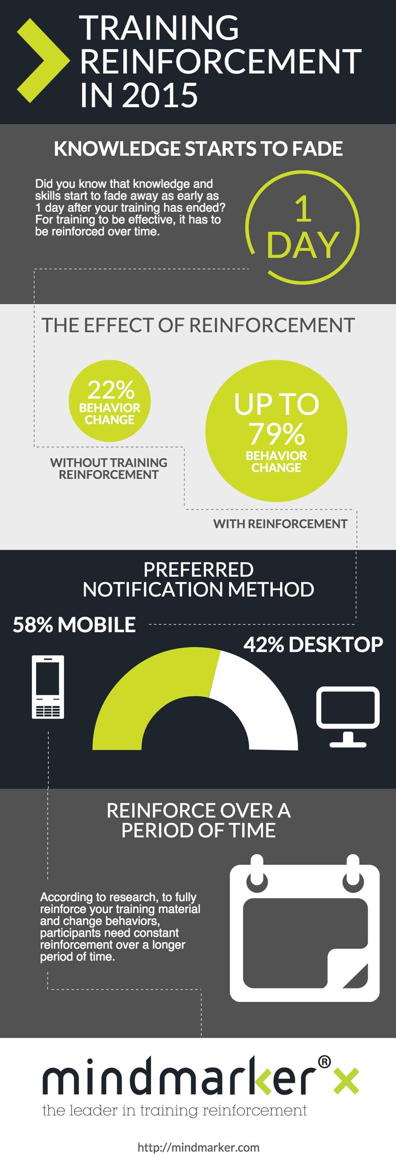 Training Reinforcement in 2015