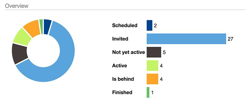 participant status for reinforcement course